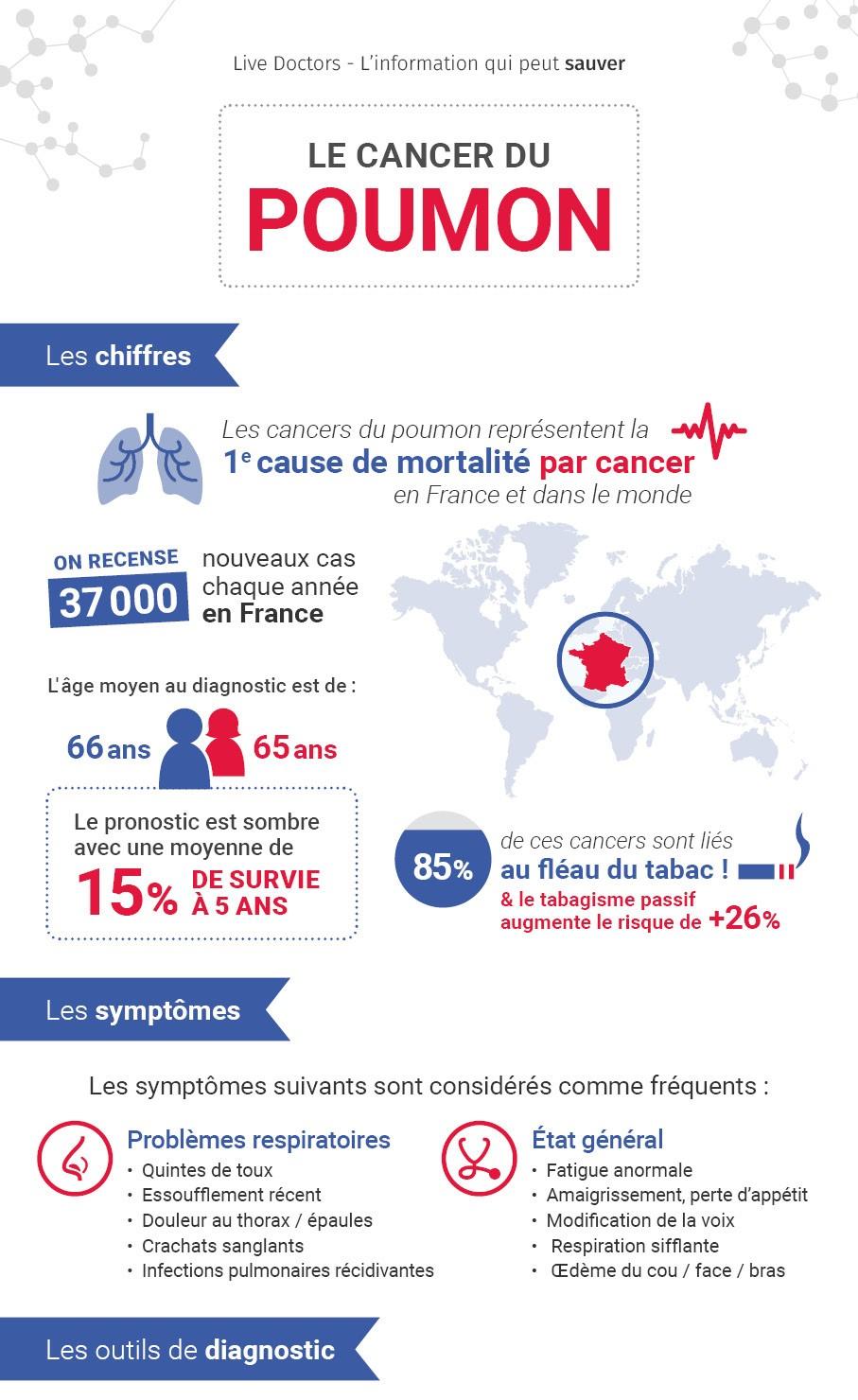 cancer du poumon une infographie compl te. Black Bedroom Furniture Sets. Home Design Ideas